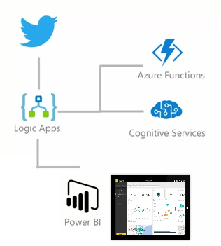 Build real time Twitter dashboard using Azure LogicApps + Power BI